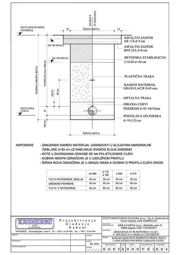 projektiranje-plinovoda-poprecni-presjek-rova-u-kolnickoj-povrsini-lokalne-ceste